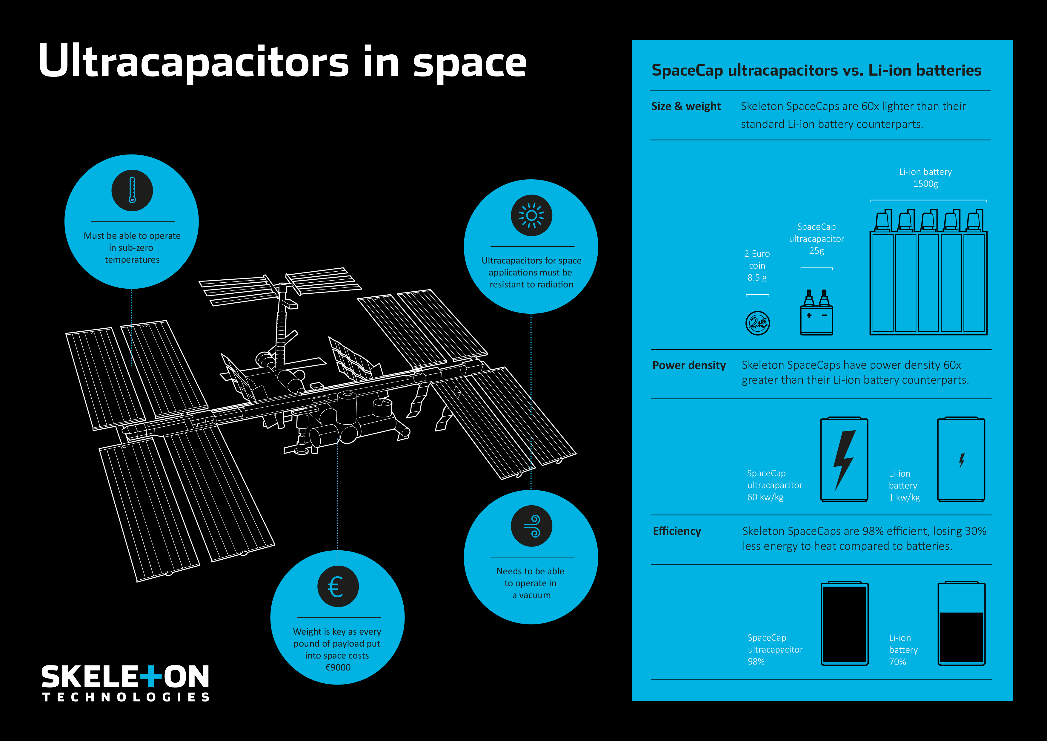 Skeleton Technologies and European Space Agency to send ...