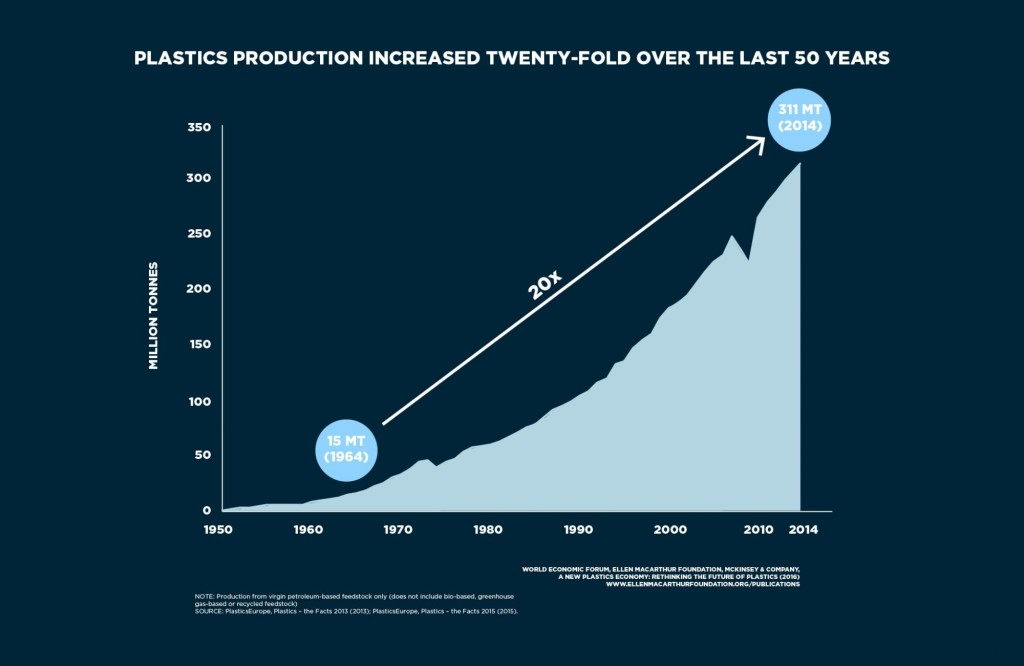 The New Plastics Economy: Rethinking The Future Of Plastics Ellen Macarthur Foundation Enval Carlos Ludlow-Palafox Recycling Pyrolysis more plastics less fish