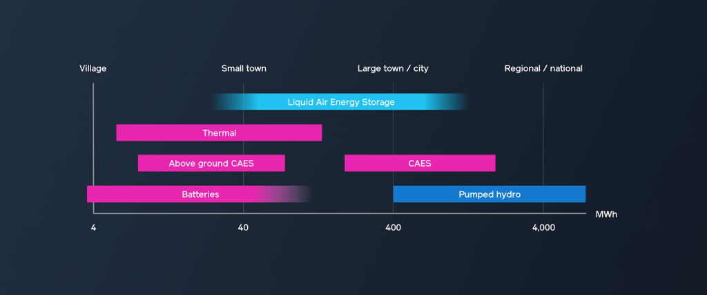 Highview Power - Storage Capacity Comparison