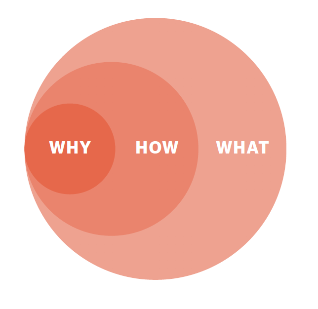 why you need to ask why
